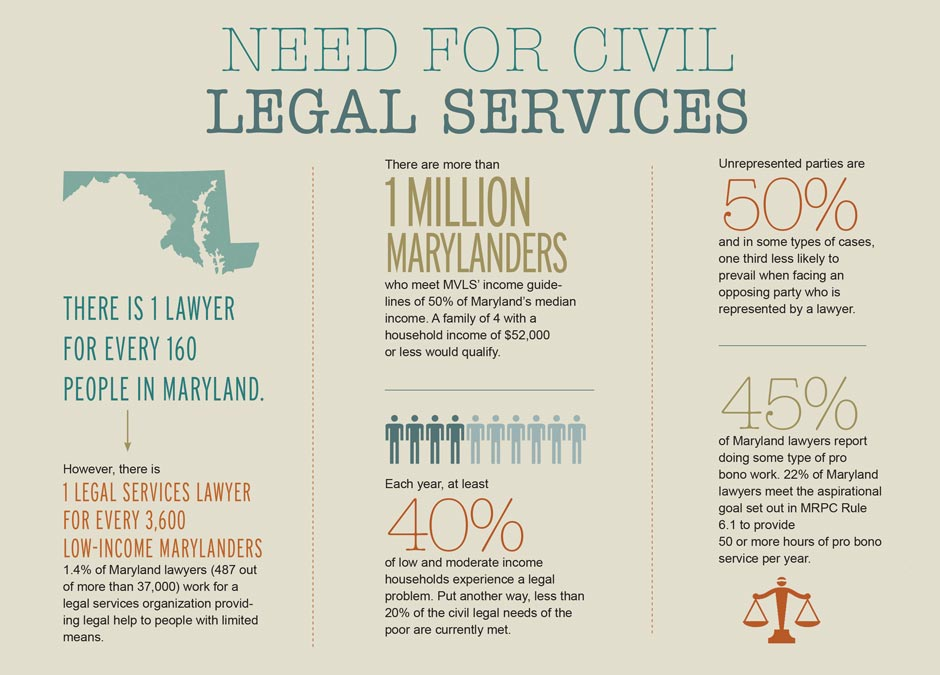 Need for Legal Services